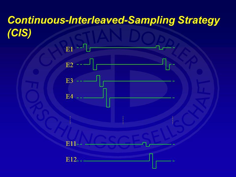Continuous-Interleaved-Sampling Strategy (CIS) E1 E2 E3 E4 E11 E12