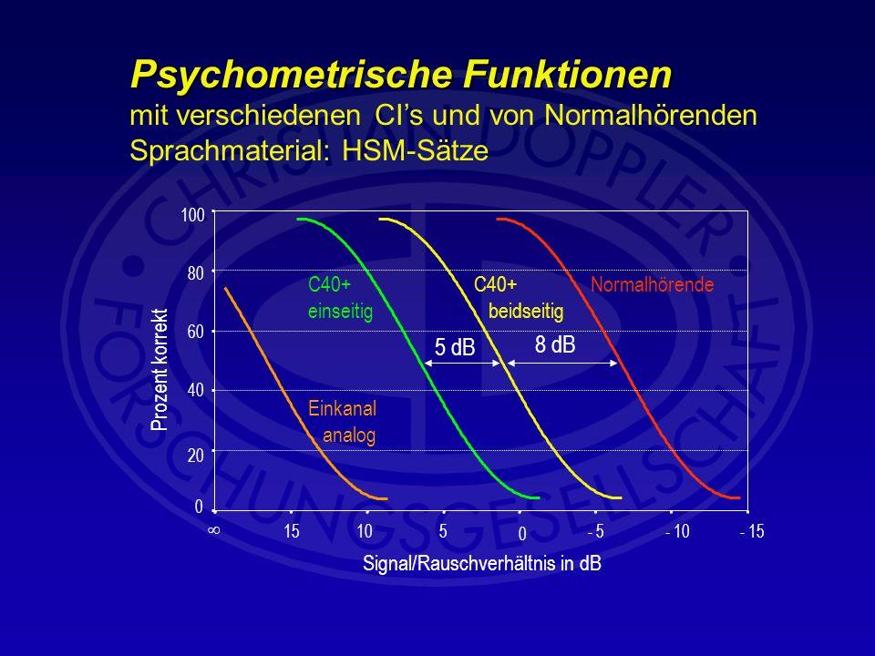 Psychometrische Funktionen Psychometrische Funktionen mit verschiedenen CIs und von Normalhörenden Sprachmaterial: HSM-Sätze 0 20 40 60 80 100 15105 0