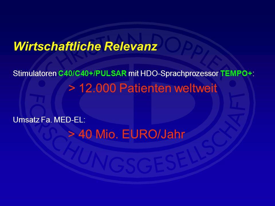 Wirtschaftliche Relevanz Stimulatoren C40/C40+/PULSAR mit HDO-Sprachprozessor TEMPO+: > 12.000 Patienten weltweit Umsatz Fa. MED-EL: > 40 Mio. EURO/Ja