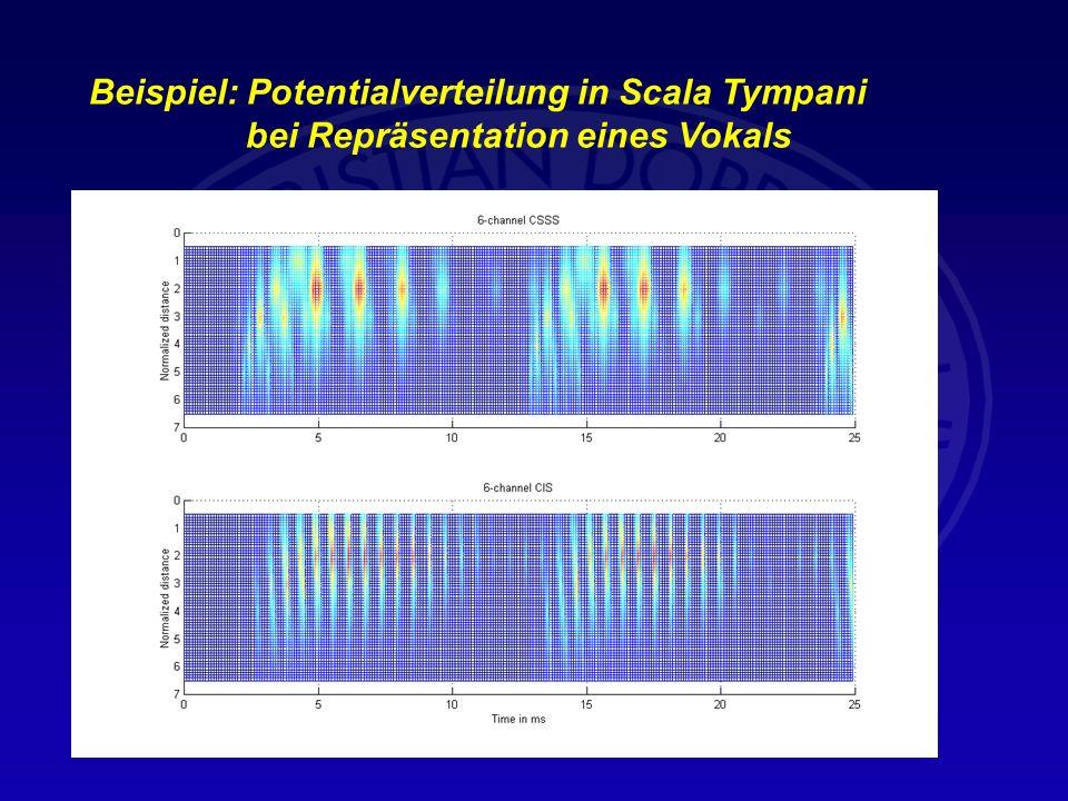 Beispiel: Potentialverteilung in Scala Tympani bei Repräsentation eines Vokals Enfernung von Basis 5ms Enfernung von Basis