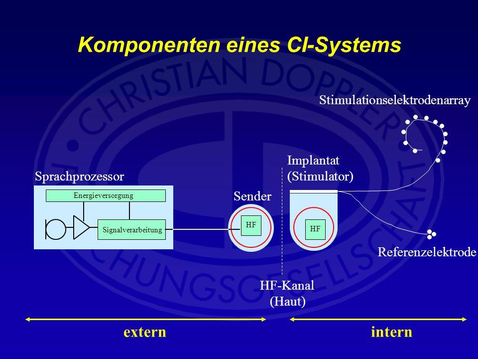 Komponenten eines CI-Systems Signalverarbeitung Sprachprozessor Energieversorgung HF Implantat (Stimulator) Stimulationselektrodenarray Referenzelektr