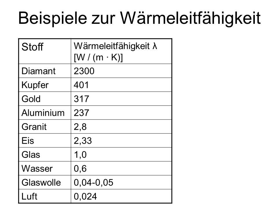 Beispiele zur Wärmeleitfähigkeit Stoff Wärmeleitfähigkeit λ [W / (m · K)] Diamant2300 Kupfer401 Gold317 Aluminium237 Granit2,8 Eis2,33 Glas1,0 Wasser0