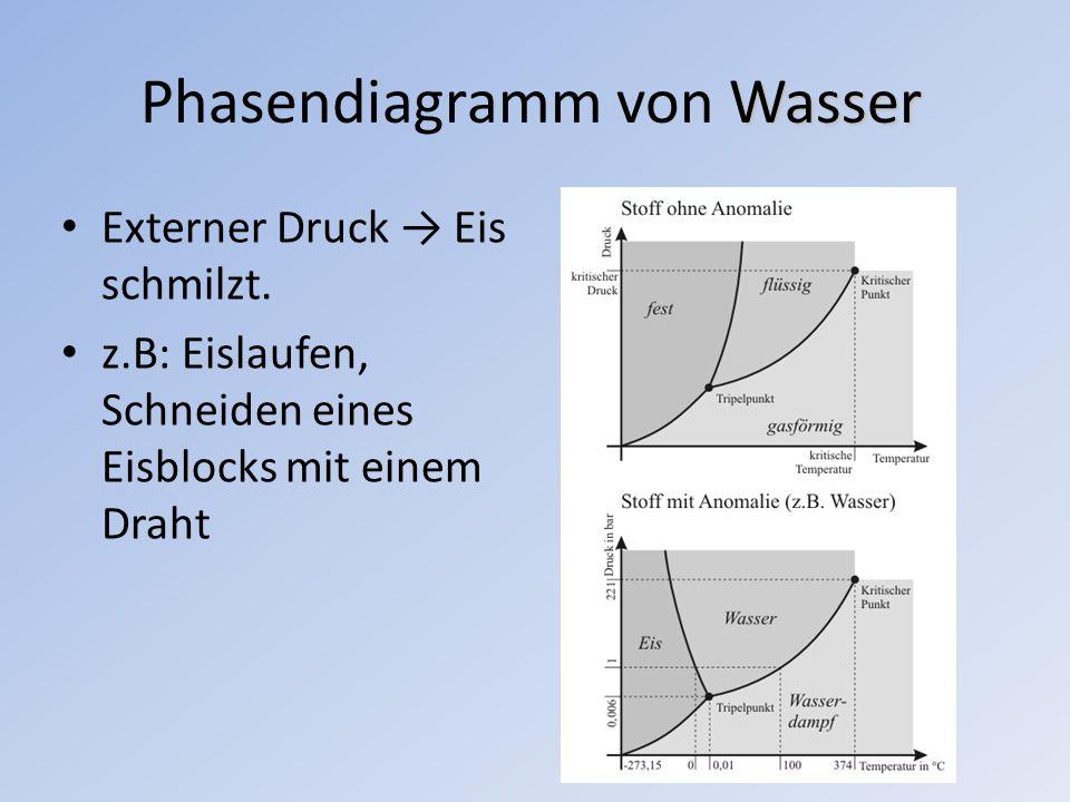 Wasser Phasendiagramm von Wasser Externer Druck Eis schmilzt. z.B: Eislaufen, Schneiden eines Eisblocks mit einem Draht