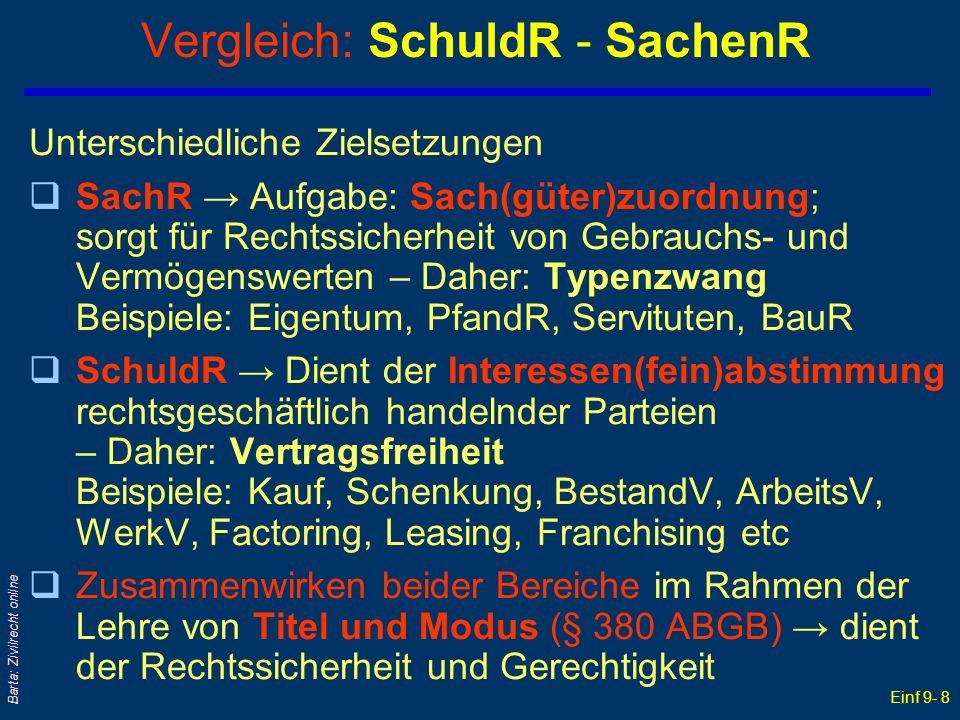 Einf 9- 8 Barta: Zivilrecht online Vergleich: SchuldR - SachenR Unterschiedliche Zielsetzungen qSachR Aufgabe: Sach(güter)zuordnung; sorgt für Rechtss