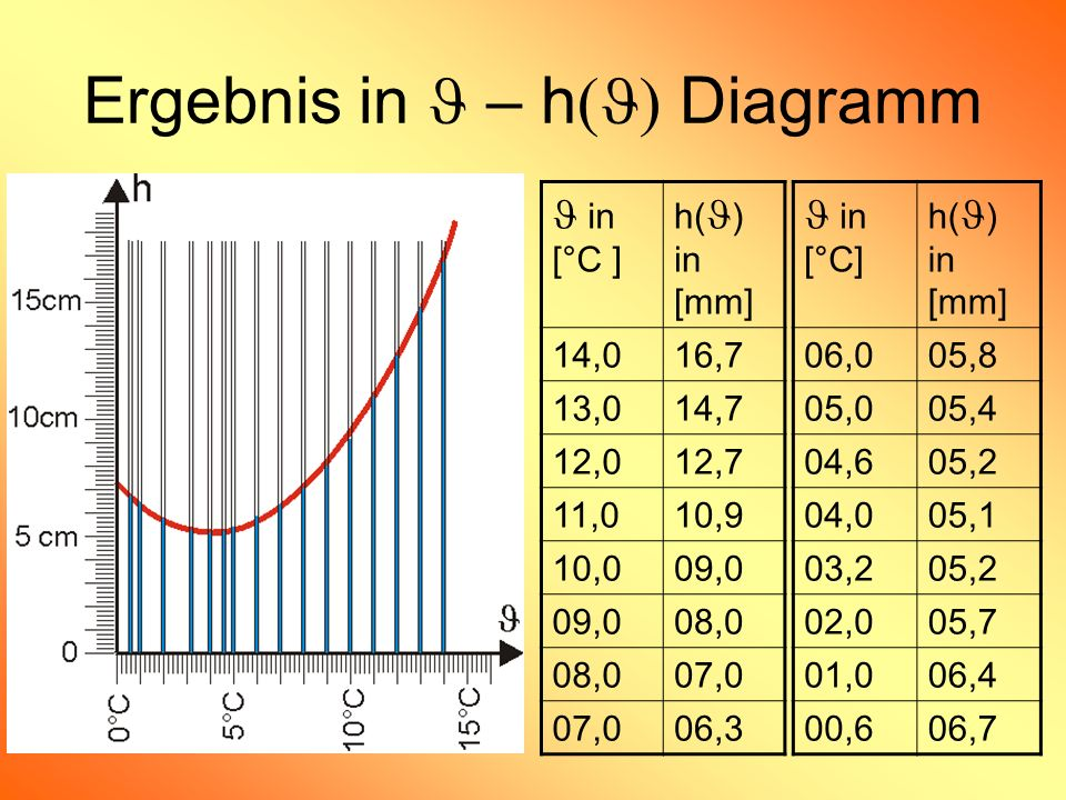 Ergebnis in – h Diagramm in [°C ] h( ) in [mm] 14,016,7 13,014,7 12,012,7 11,010,9 10,009,0 08,0 07,0 06,3 in [°C] h( ) in [mm] 06,005,8 05,005,4 04,6