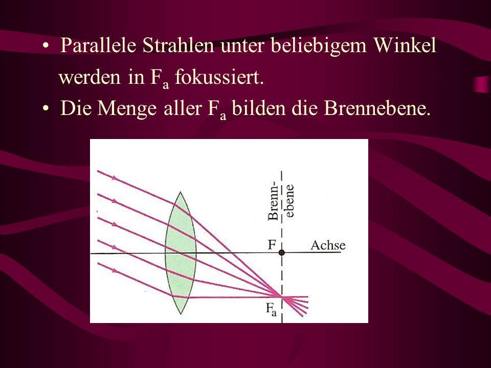 Parallele Strahlen unter beliebigem Winkel werden in F a fokussiert.
