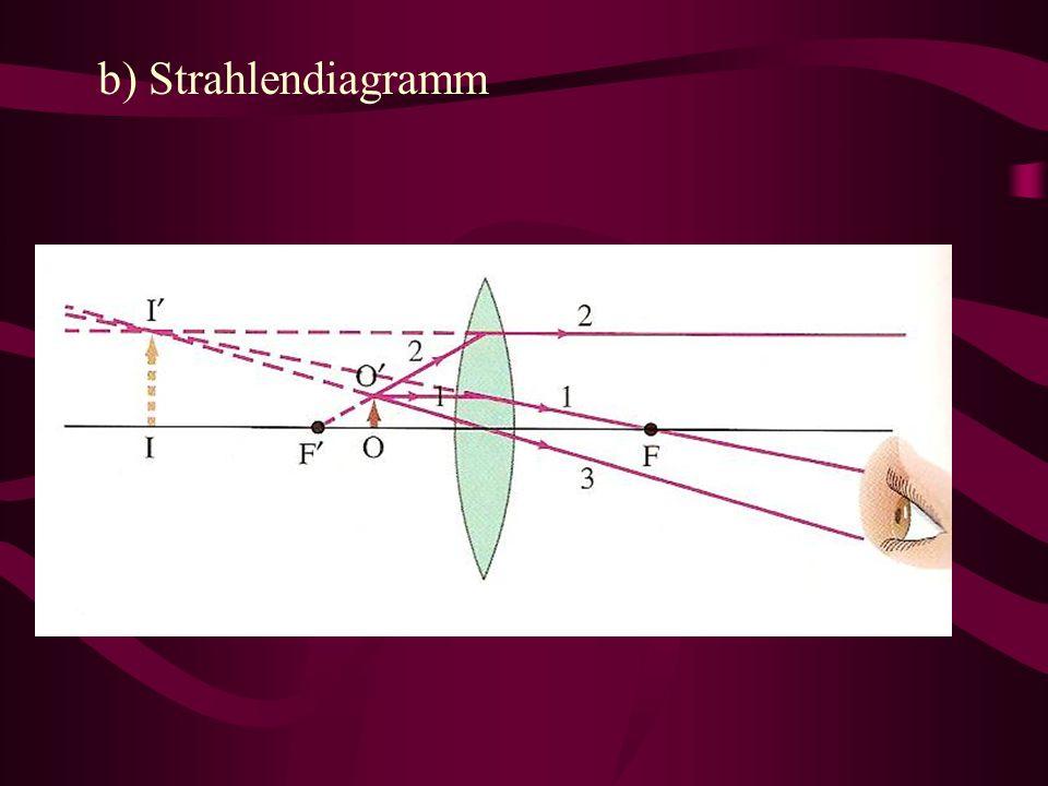 b) Strahlendiagramm