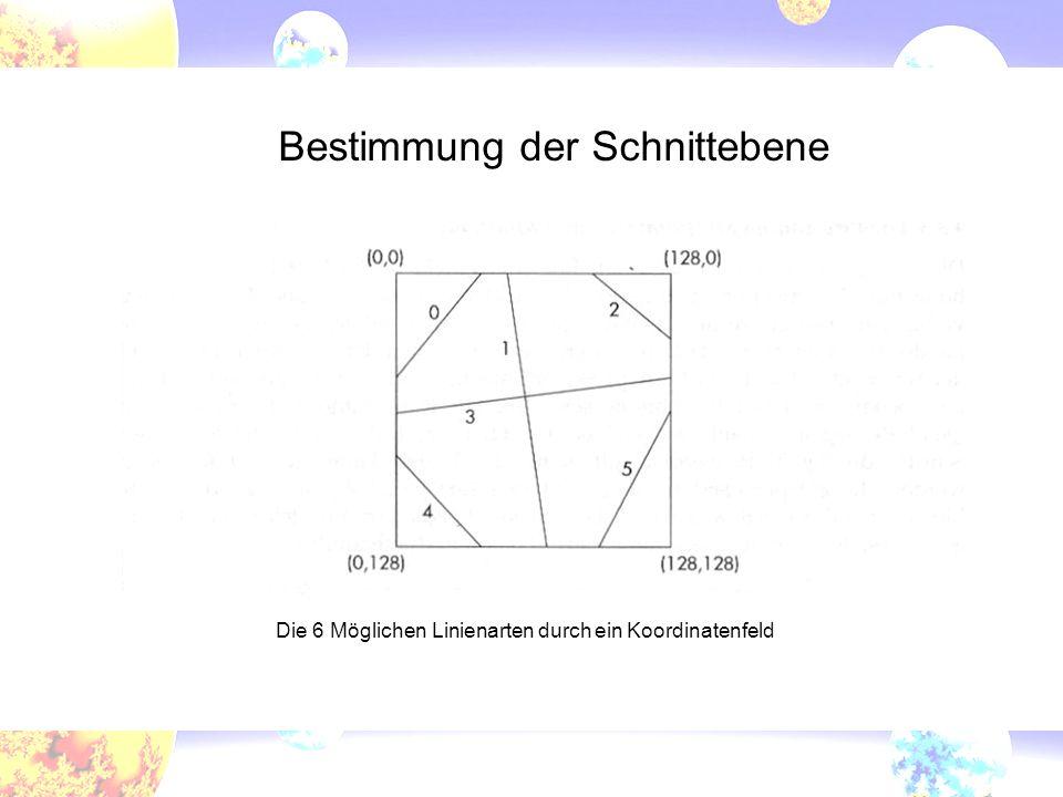 Bestimmung der Schnittebene Die 6 Möglichen Linienarten durch ein Koordinatenfeld