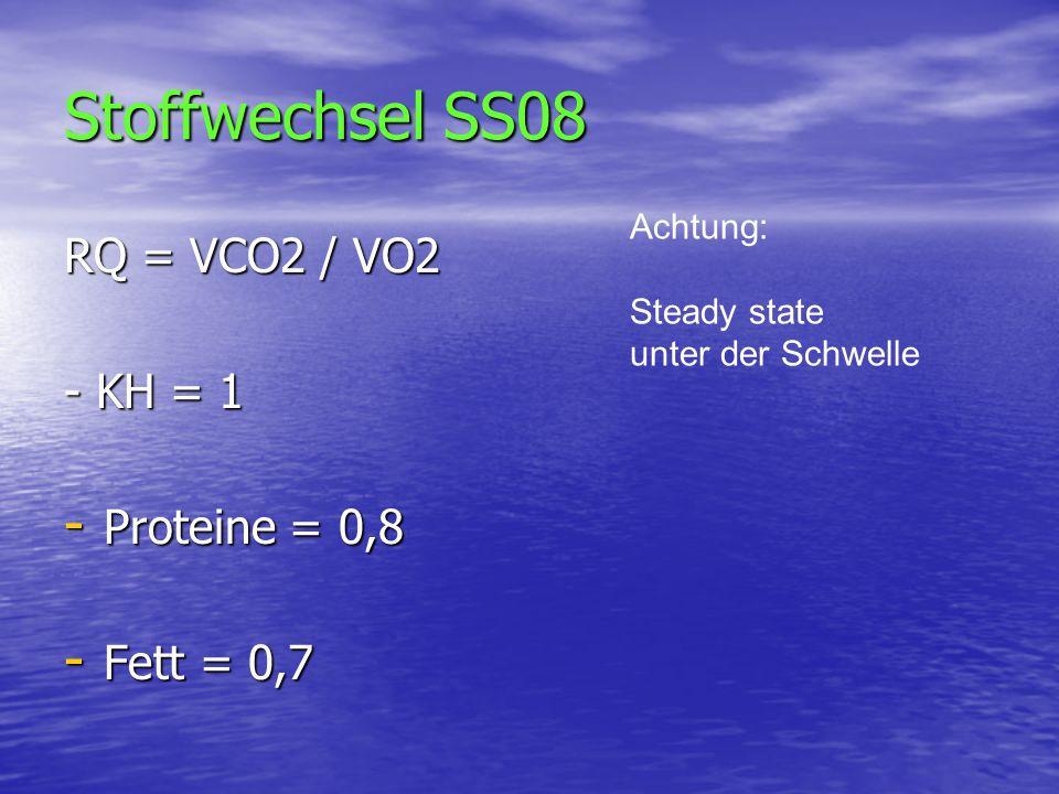Stoffwechsel SS08 RQ = VCO2 / VO2 - KH = 1 - Proteine = 0,8 - Fett = 0,7 Achtung: Steady state unter der Schwelle