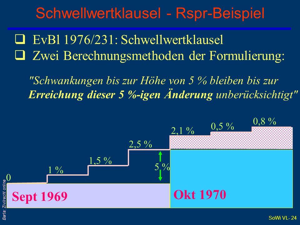 SoWi VL- 24 Barta: Zivilrecht online Schwellwertklausel - Rspr-Beispiel EvBl 1976/231: Schwellwertklausel Zwei Berechnungsmethoden der Formulierung: