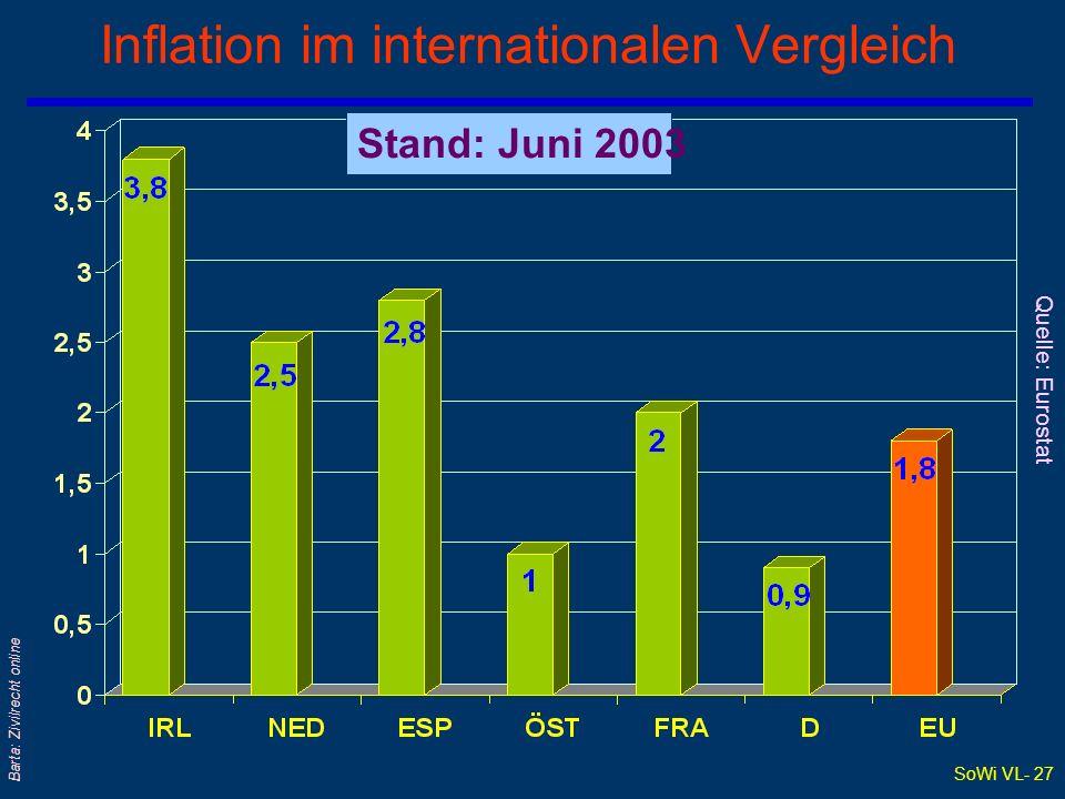 SoWi VL- 27 Barta: Zivilrecht online Inflation im internationalen Vergleich Stand: Juni 2003 Quelle: Eurostat
