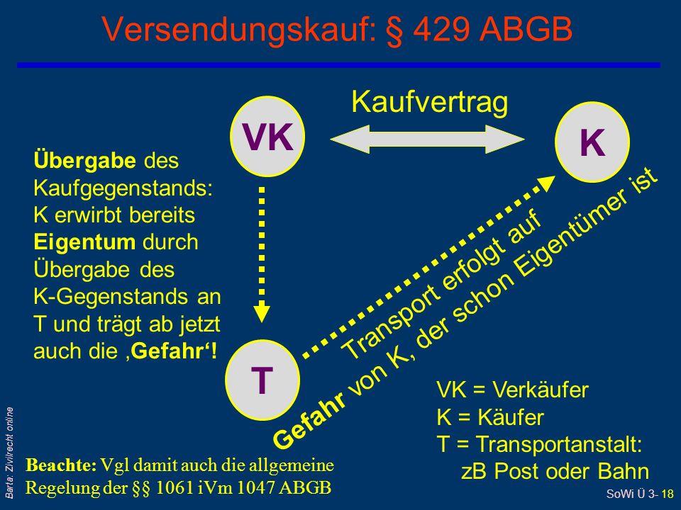 SoWi Ü 3- 18 Barta: Zivilrecht online Versendungskauf: § 429 ABGB VK K T Kaufvertrag Übergabe des Kaufgegenstands: K erwirbt bereits Eigentum durch Übergabe des K-Gegenstands an T und trägt ab jetzt auch die Gefahr.