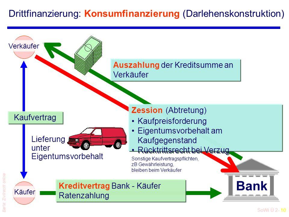 SoWi Ü 2- 9 Barta: Zivilrecht online Drittfinanzierung: Absatzfinanzierung (Abtretungskonstruktion) Lieferung unter Eigentumsvorbehalt Raten- Kaufvert