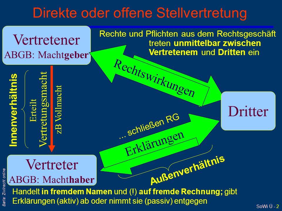 SoWi Ü - 23 Barta: Zivilrecht online Handlungsvollmacht (1): §§ 54 ff HGB qUnterschied zur Prokura: Umfaßt nur Geschäfte,...