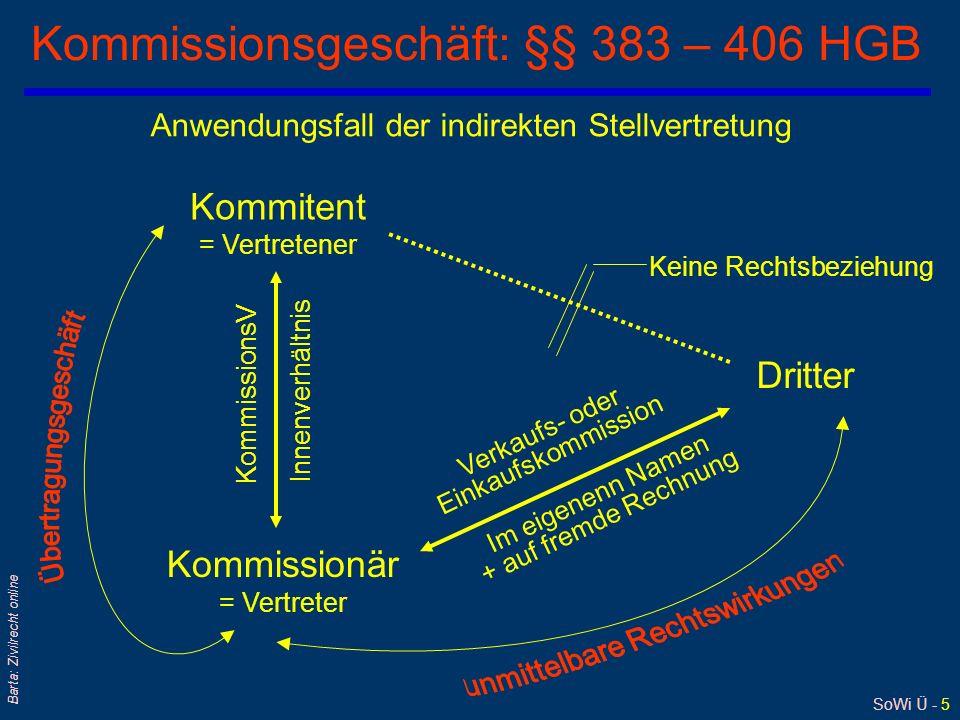 SoWi Ü - 6 Barta: Zivilrecht online Direkte Stellvertretung Rechtsordnung gestattet rechtlich wirksames Handeln für andere (insbes Verpflichtungen) nur unter bestimmten Voraussetzungen: 1.