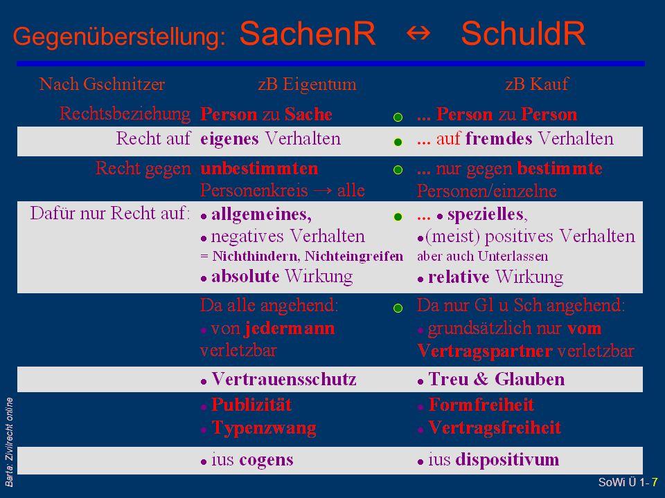 SoWi Ü 1- 7 Barta: Zivilrecht online Gegenüberstellung: SachenR SchuldR Nach Gschnitzer zB Eigentum zB Kauf