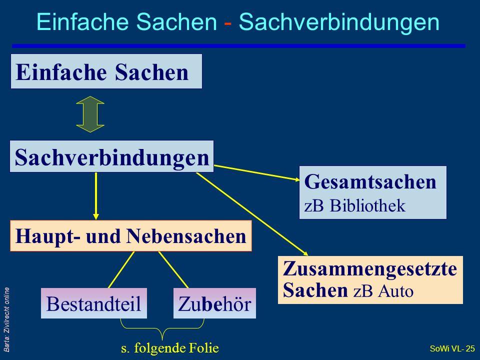 SoWi VL- 24 Barta: Zivilrecht online Gesamtsache – sog universitas rerum q§ 302 ABGB: Ein Inbegriff von mehreren besonderen Sachen, die als eine Sache angesehen, und mit einem gemeinschaft- lichen Namen bezeichnet zu werden pflegen,...,...