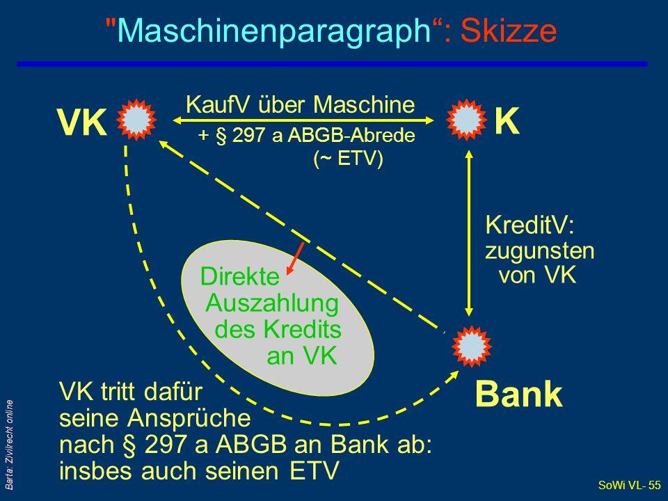 SoWi VL- 54 Barta: Zivilrecht online Der Maschinenparagraph (2) Beispiel qEine moderne Großdruckerei kauft um 5,45 Mio eine neue Offsetdruckanlage, die in der Werkshalle aufgestellt und einbetoniert wird l Zur (Teil)Finanzierung der neuen Druckmaschine wird ein Bankkredit aufgenommen … qÜberlegen Sie (auch): Wie stellt sich die Haftungs- situation für die Bank dar, je nachdem, ob sie: l den Kredit durch eine Hypothek sichert oder l der Lieferant der Maschine (zur Sicherung seiner Kaufpreisforderung) eine Anmerkung nach § 297 a erwirkt hat?; die er allenfalls idF an die (dem Käufer kreditgewährende) Bank abtritt)