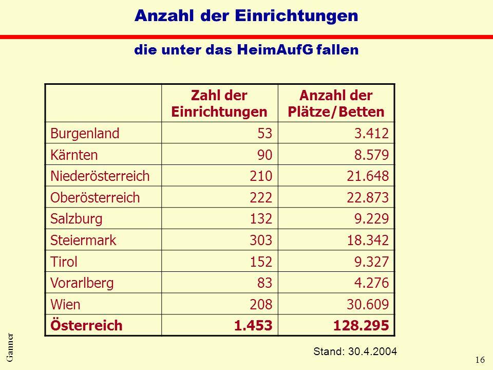 16 Ganner Anzahl der Einrichtungen die unter das HeimAufG fallen Stand: 30.4.2004 Zahl der Einrichtungen Anzahl der Plätze/Betten Burgenland533.412 Kä