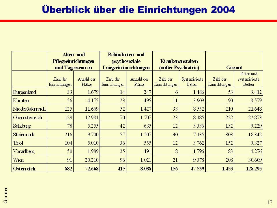 17 Ganner Überblick über die Einrichtungen 2004