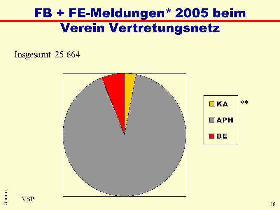 18 Ganner FB + FE-Meldungen* 2005 beim Verein Vertretungsnetz Insgesamt 25.664 VSP **