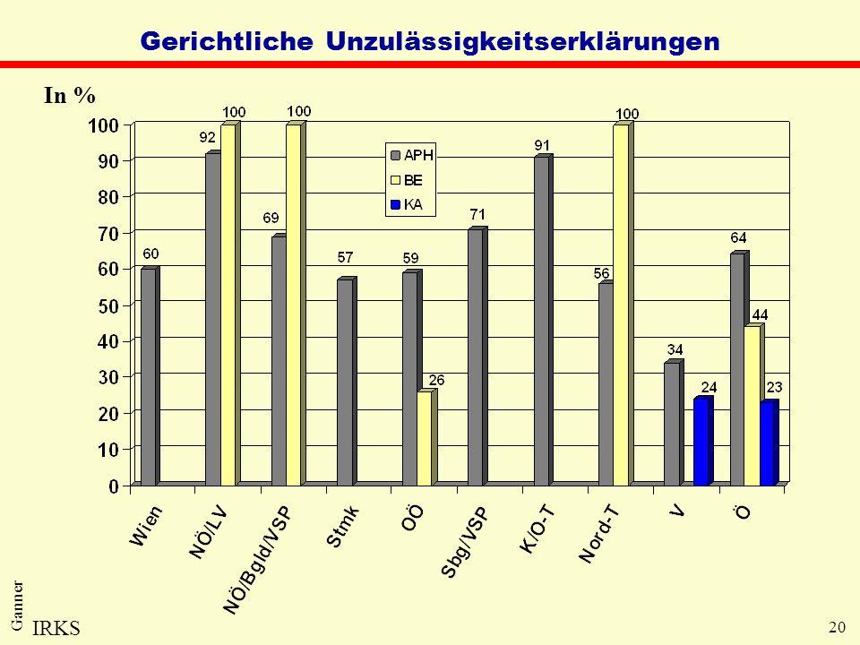 20 Ganner Gerichtliche Unzulässigkeitserklärungen In % IRKS