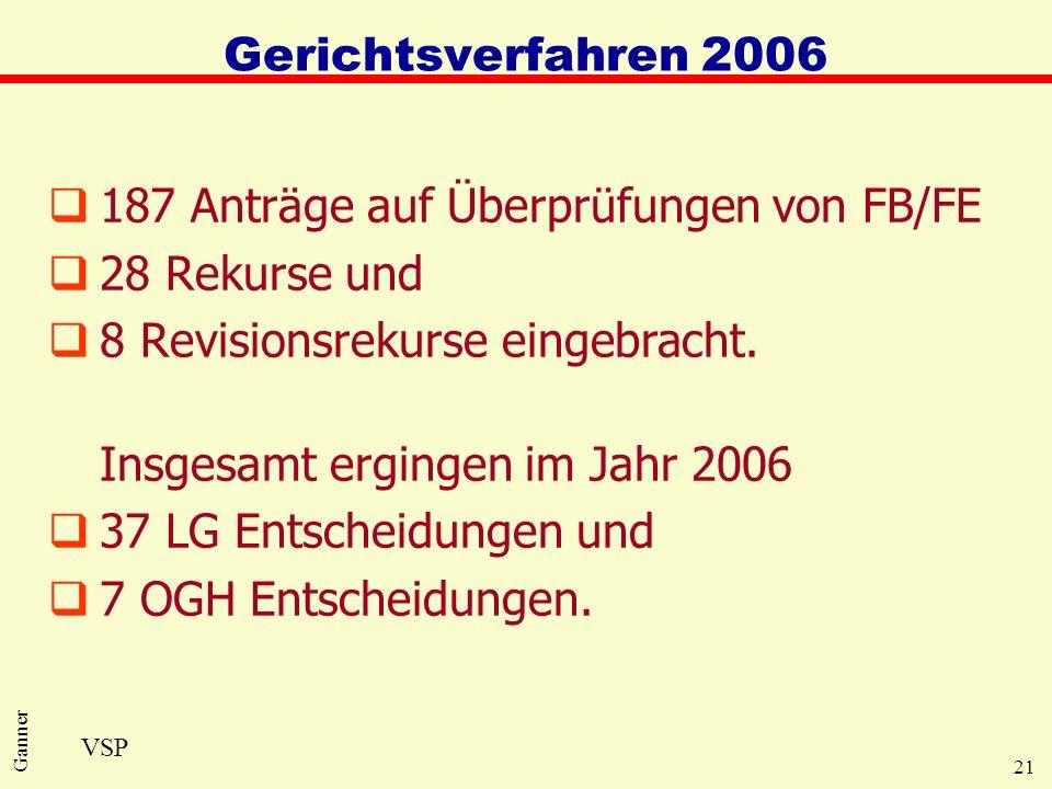 21 Ganner Gerichtsverfahren 2006 q187 Anträge auf Überprüfungen von FB/FE q28 Rekurse und q8 Revisionsrekurse eingebracht. Insgesamt ergingen im Jahr