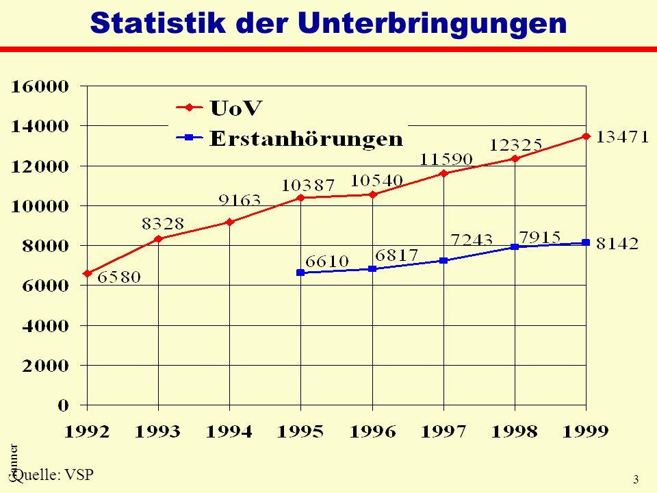 3 Ganner Statistik der Unterbringungen Quelle: VSP