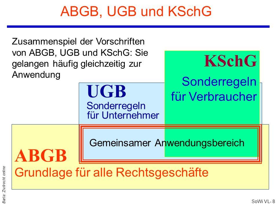 SoWi VL- 8 Barta: Zivilrecht online ABGB, UGB und KSchG ABGB Grundlage für alle Rechtsgeschäfte UGB Sonderregeln für Unternehmer KSchG Sonderregeln fü