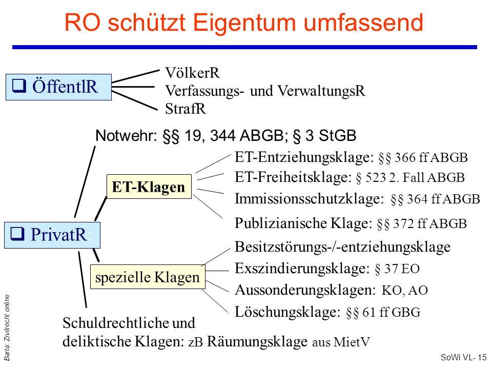 SoWi VL- 15 Barta: Zivilrecht online RO schützt Eigentum umfassend ET-Klagen spezielle Klagen Schuldrechtliche und deliktische Klagen: zB Räumungsklag