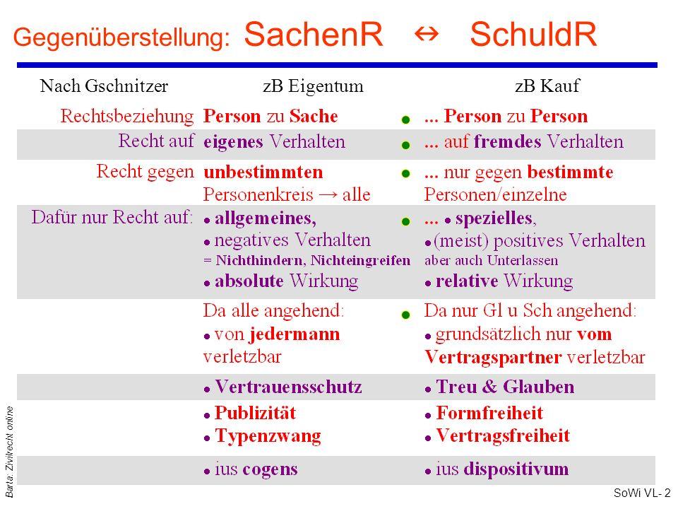 SoWi VL- 2 Barta: Zivilrecht online Gegenüberstellung: SachenR SchuldR Nach Gschnitzer zB Eigentum zB Kauf
