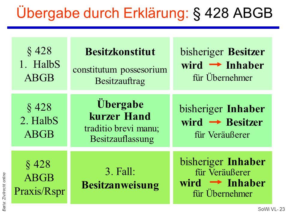 SoWi VL- 23 Barta: Zivilrecht online Übergabe durch Erklärung: § 428 ABGB bisheriger Besitzer wird Inhaber für Übernehmer bisheriger Inhaber wird Besi