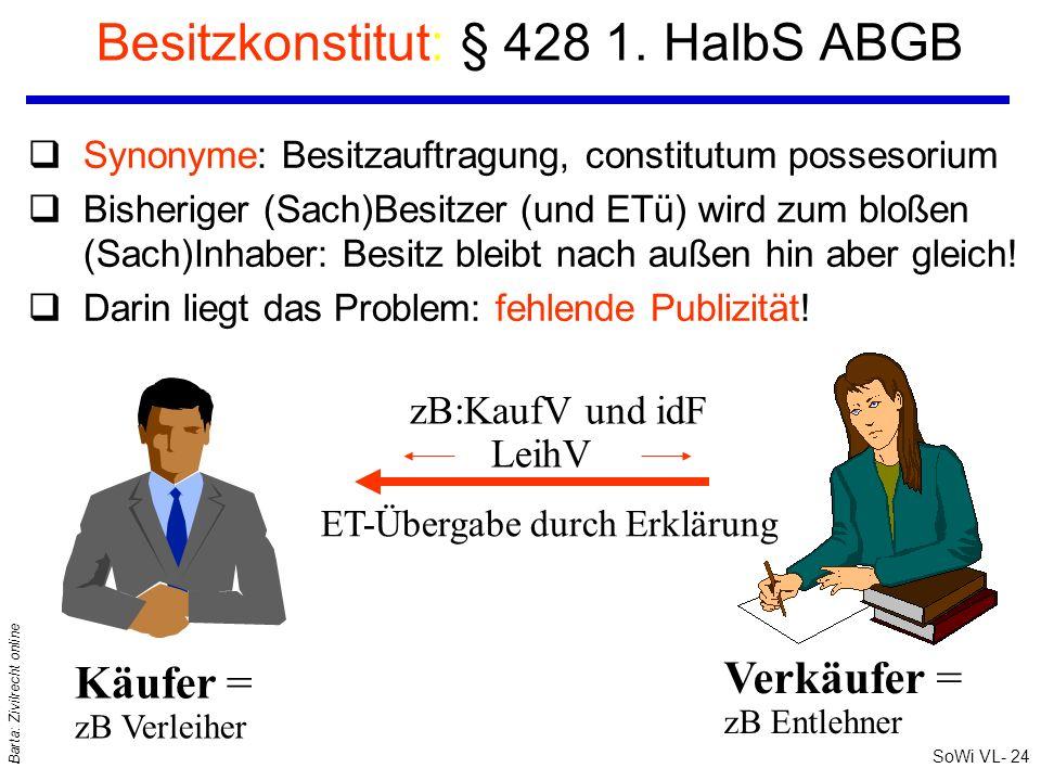 SoWi VL- 24 Barta: Zivilrecht online Besitzkonstitut: § 428 1. HalbS ABGB Käufer = zB Verleiher Verkäufer = zB Entlehner qSynonyme: Besitzauftragung,