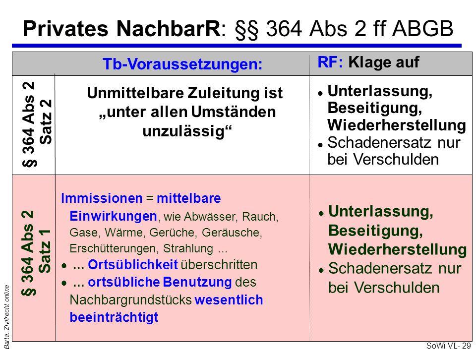 SoWi VL- 29 Barta: Zivilrecht online Privates NachbarR: §§ 364 Abs 2 ff ABGB RF: Klage auf l Unterlassung, Beseitigung, Wiederherstellung l Schadeners