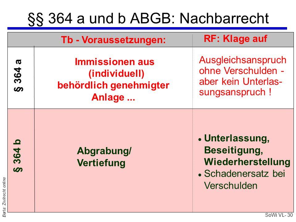 SoWi VL- 30 Barta: Zivilrecht online §§ 364 a und b ABGB: Nachbarrecht RF: Klage auf Ausgleichsanspruch ohne Verschulden - aber kein Unterlas- sungsan