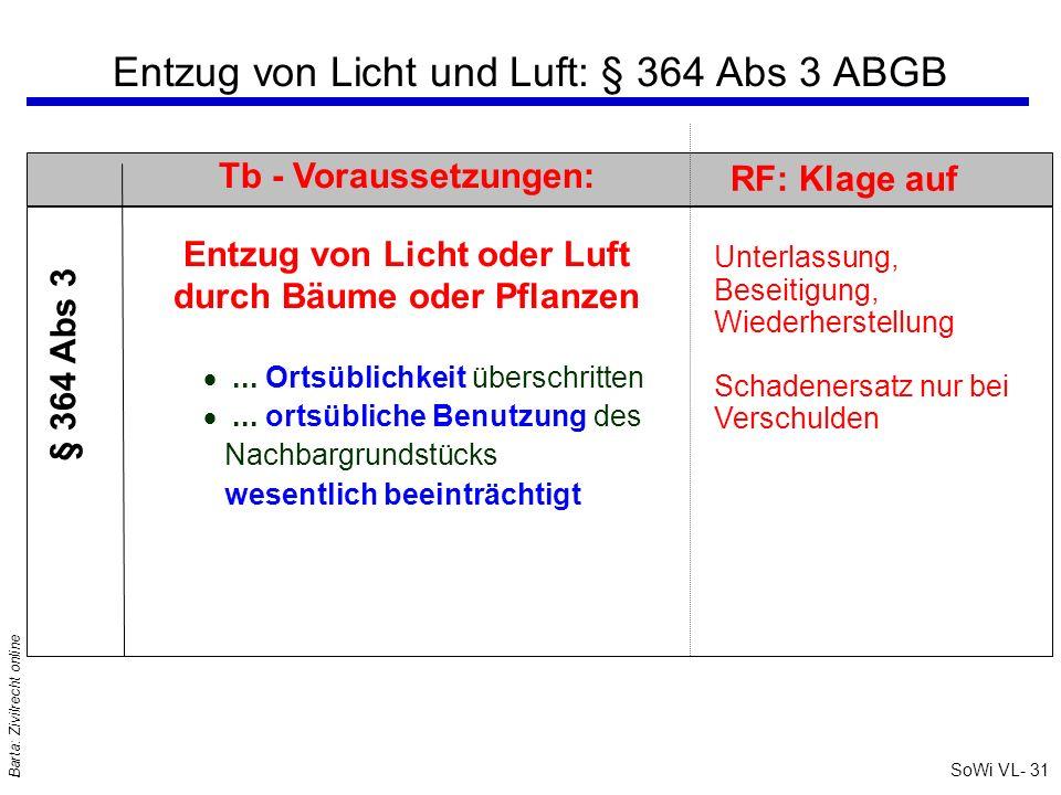 SoWi VL- 31 Barta: Zivilrecht online Entzug von Licht und Luft: § 364 Abs 3 ABGB RF: Klage auf Unterlassung, Beseitigung, Wiederherstellung Schadeners