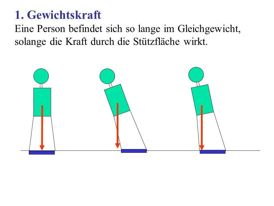 1. Gewichtskraft Eine Person befindet sich so lange im Gleichgewicht, solange die Kraft durch die Stützfläche wirkt.