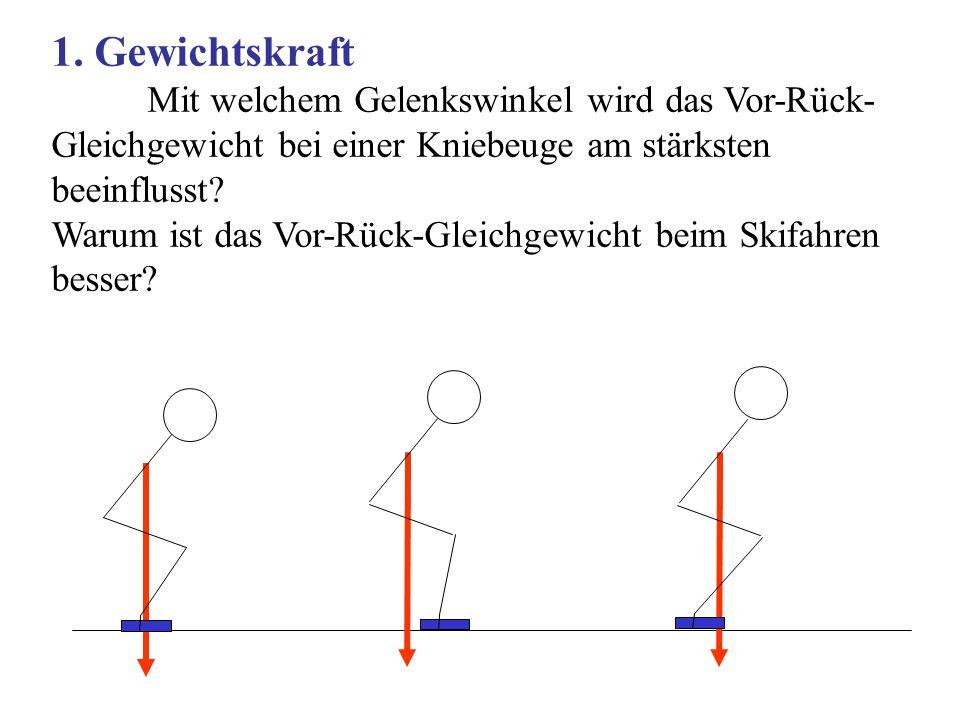 1. Gewichtskraft Mit welchem Gelenkswinkel wird das Vor-Rück- Gleichgewicht bei einer Kniebeuge am stärksten beeinflusst? Warum ist das Vor-Rück-Gleic