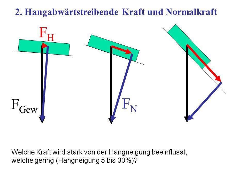 2. Hangabwärtstreibende Kraft und Normalkraft F Gew FHFH FNFN Welche Kraft wird stark von der Hangneigung beeinflusst, welche gering (Hangneigung 5 bi