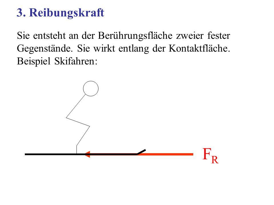 Sie entsteht an der Berührungsfläche zweier fester Gegenstände. Sie wirkt entlang der Kontaktfläche. Beispiel Skifahren: 3. Reibungskraft FRFR
