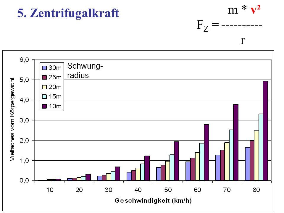 m * v² F Z = ---------- r 5. Zentrifugalkraft Schwung- radius