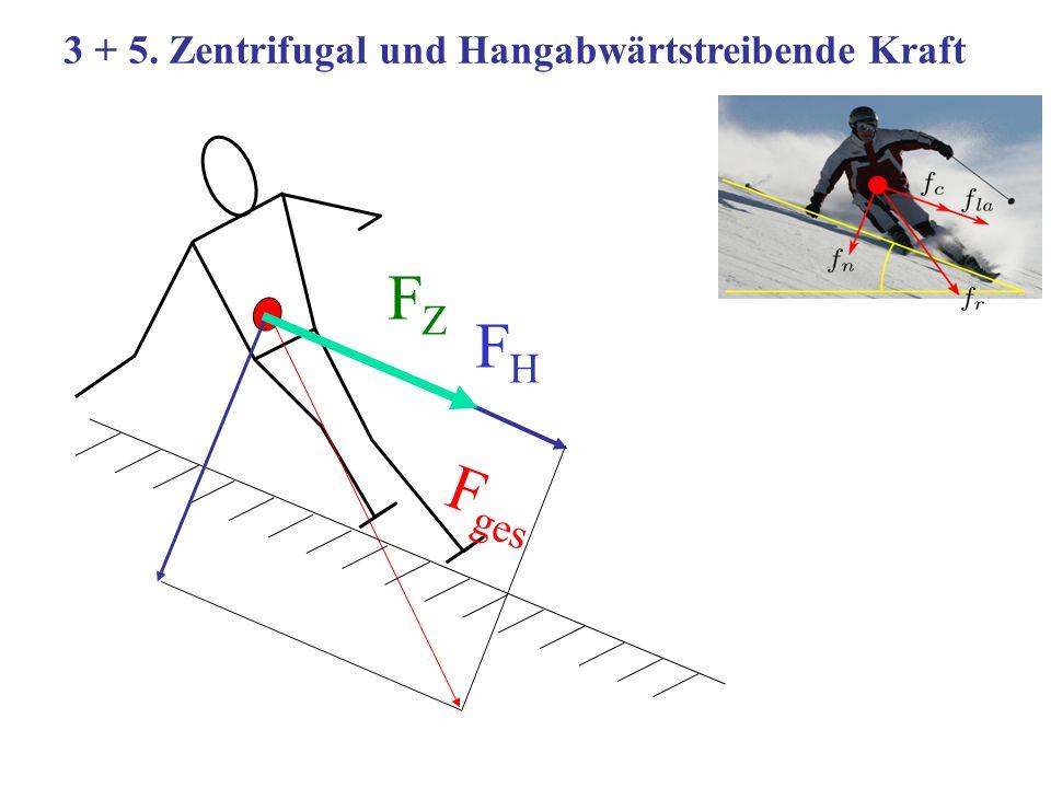 3 + 5. Zentrifugal und Hangabwärtstreibende Kraft F ges FZFZ FHFH