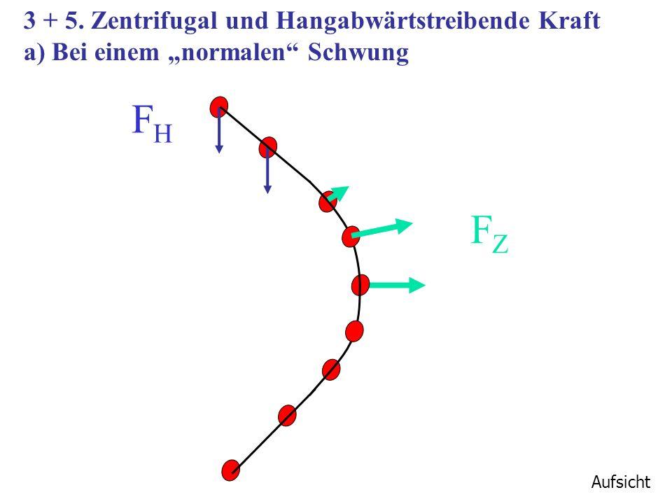 3 + 5. Zentrifugal und Hangabwärtstreibende Kraft a) Bei einem normalen Schwung Aufsicht FZFZ FHFH