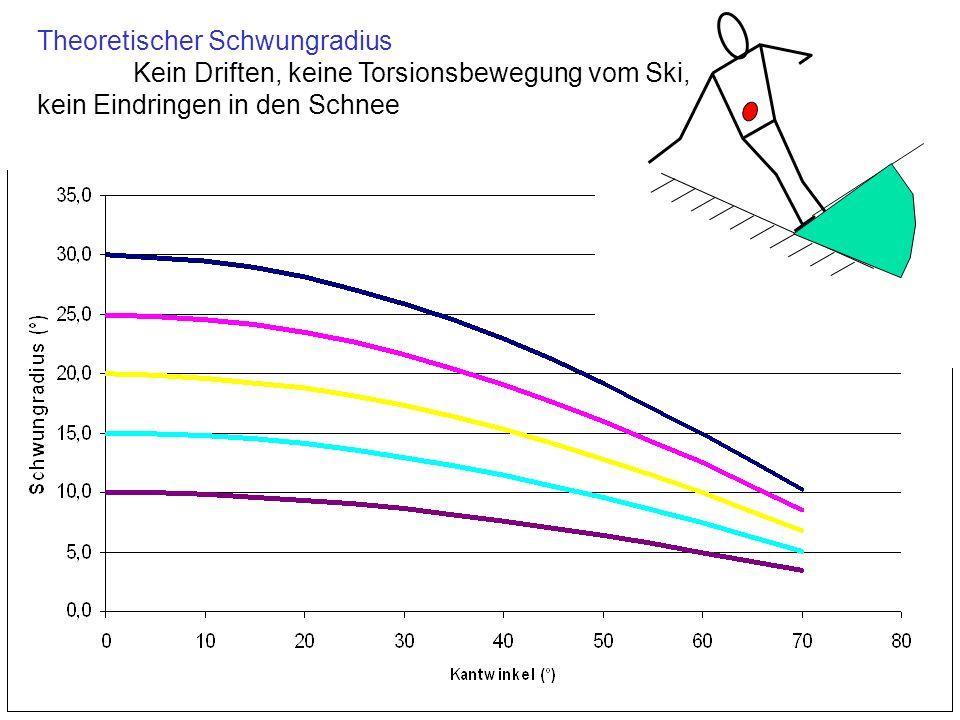 Theoretischer Schwungradius Kein Driften, keine Torsionsbewegung vom Ski, kein Eindringen in den Schnee