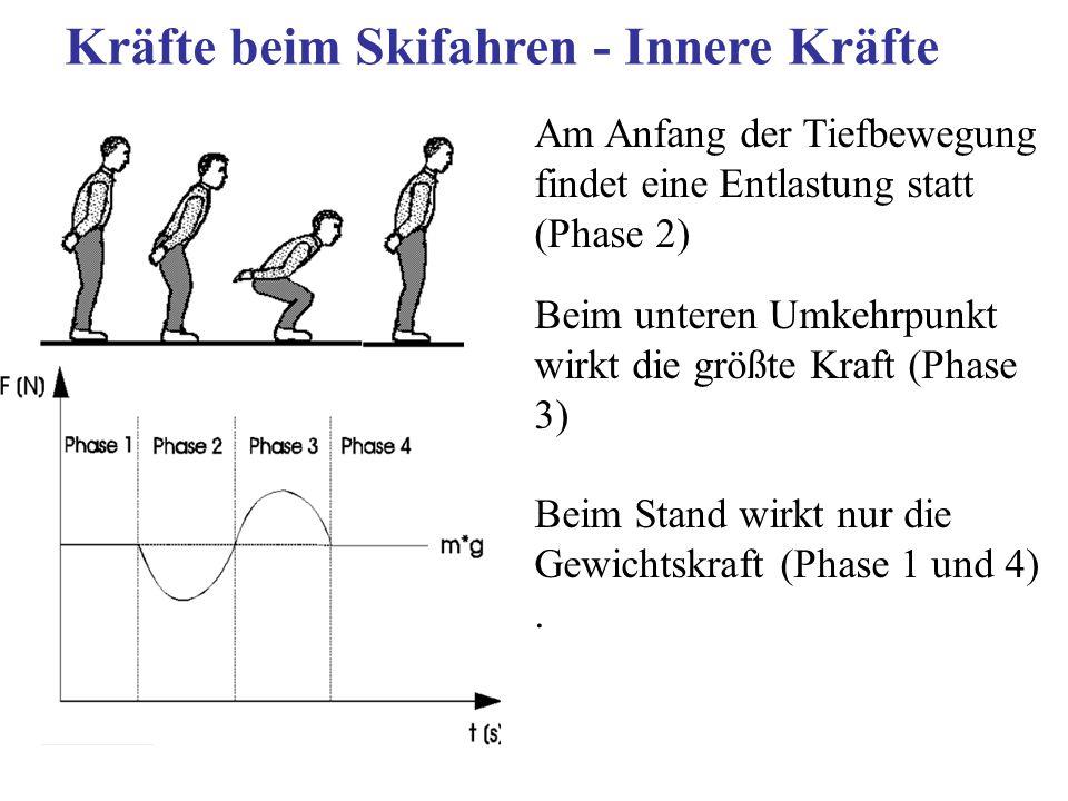 Kräfte beim Skifahren - Innere Kräfte Am Anfang der Tiefbewegung findet eine Entlastung statt (Phase 2) Beim unteren Umkehrpunkt wirkt die größte Kraf