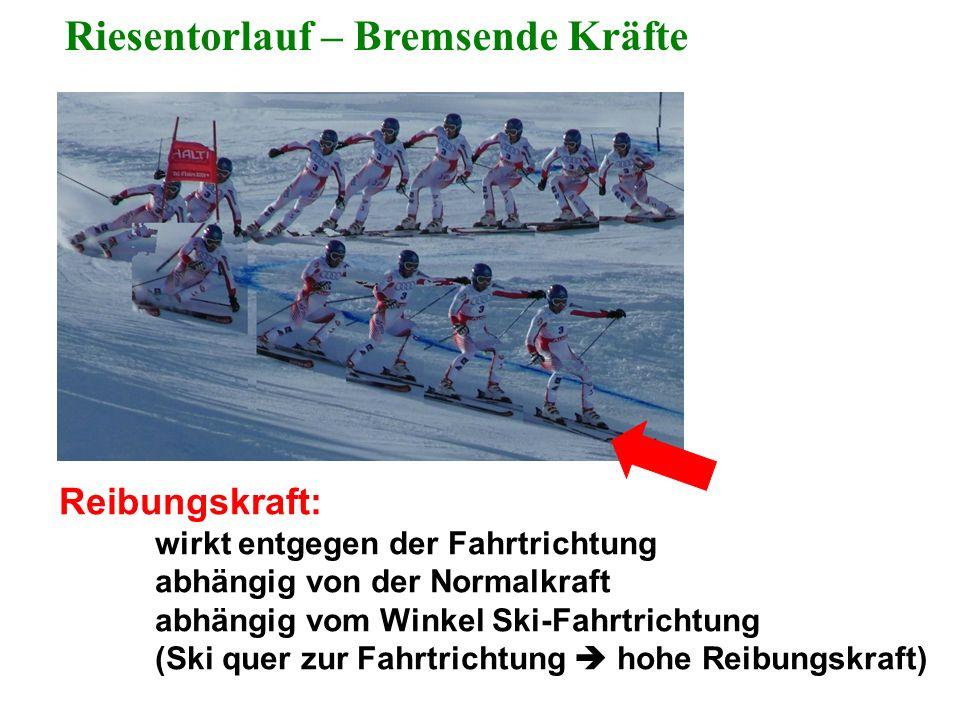 Riesentorlauf – Bremsende Kräfte Reibungskraft: wirkt entgegen der Fahrtrichtung abhängig von der Normalkraft abhängig vom Winkel Ski-Fahrtrichtung (S