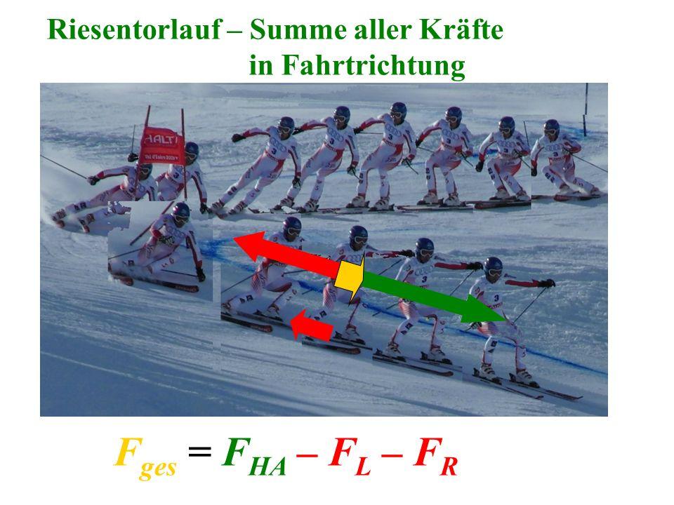 Riesentorlauf – Summe aller Kräfte in Fahrtrichtung F ges = F HA – F L – F R