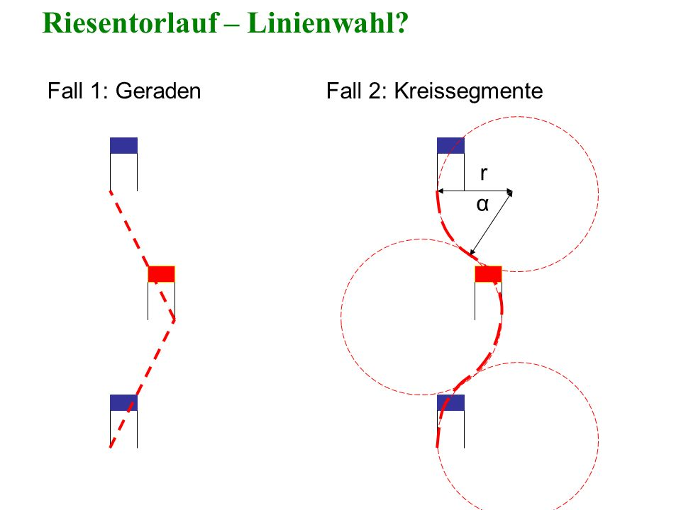 Fall 1: Geraden Fall 2: Kreissegmente r α