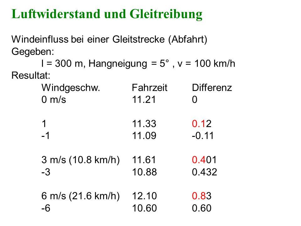 Windeinfluss bei einer Gleitstrecke (Abfahrt) Gegeben: l = 300 m, Hangneigung = 5°, v = 100 km/h Resultat: Windgeschw.FahrzeitDifferenz 0 m/s11.210 11