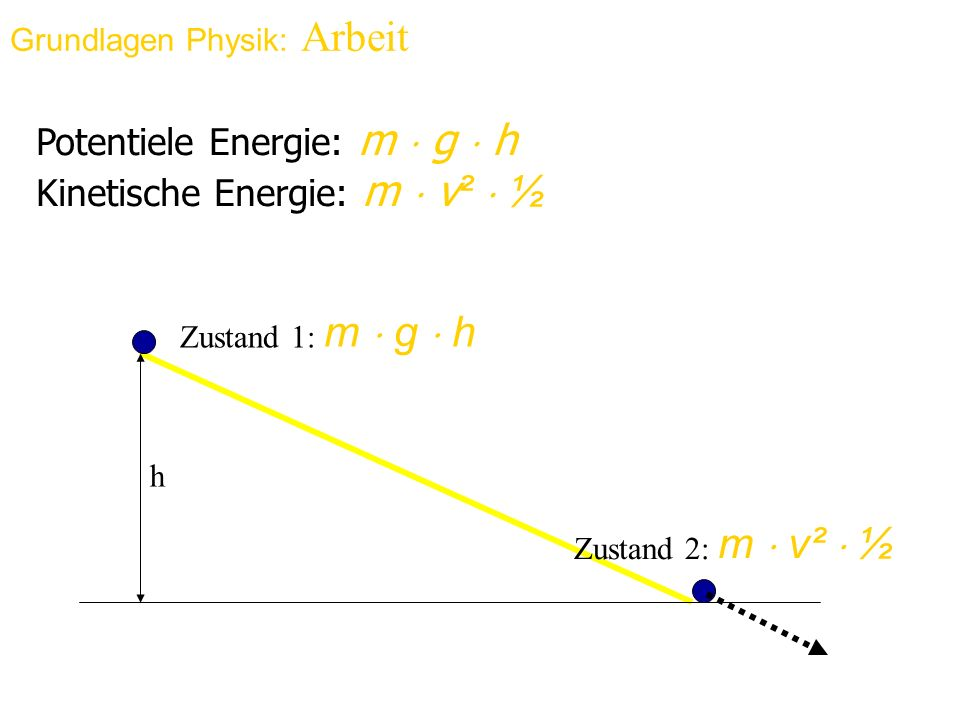 Potentiele Energie: m g h Kinetische Energie: m v ² ½ Zustand 1: m g h h Zustand 2: m v² ½ Grundlagen Physik: Arbeit